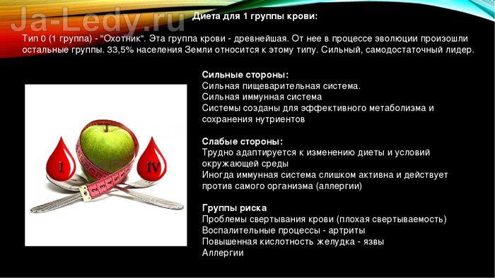 Диета для группы крови 0 i