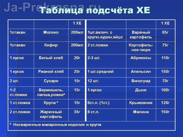 Хлебные единицы для больного сахарного диабетом